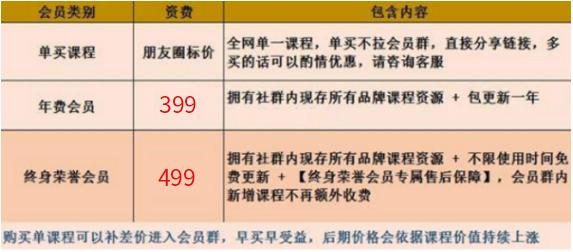全网你要的资源我都有,加我微信:taoxueke或QQ:1390391777,全网终身会员只要499元,终身代理699元,除了学习,你还可以赚钱 第2张